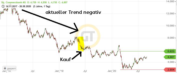 Commerzbank Aktien Trend negativ