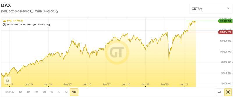 Chart Dax 10 Jahre Entwicklung
