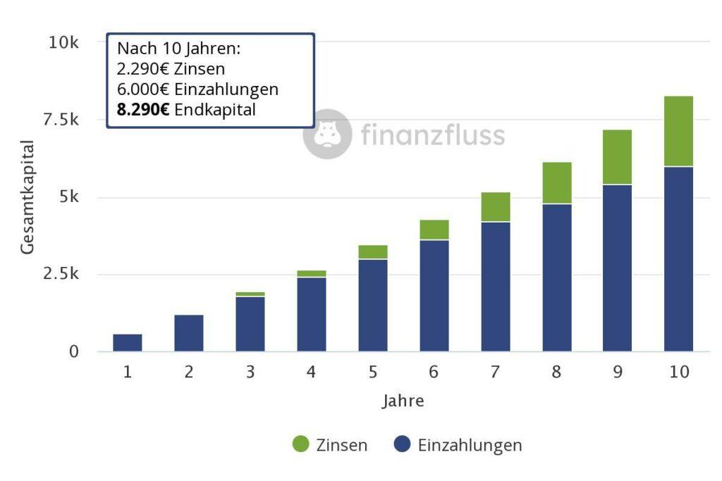 Zinseszins Effekt nach 10 Jahren