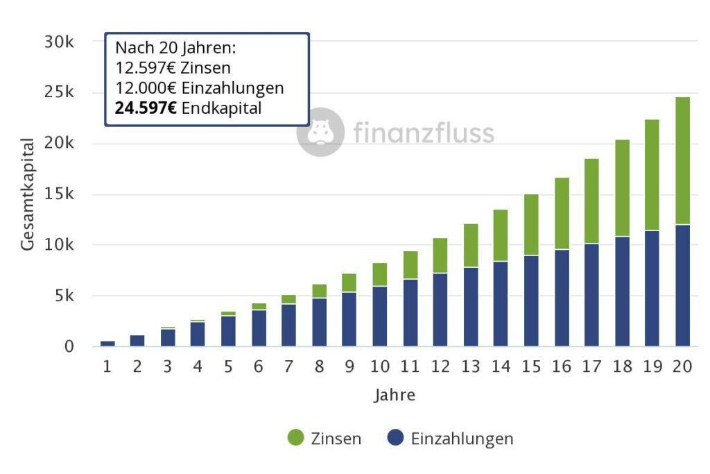 Zinseszins Effekt nach 20 Jahren